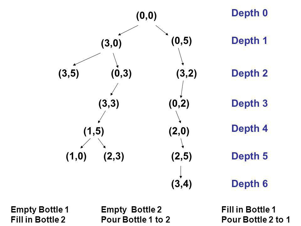 (0,0) Empty Bottle 1Empty Bottle 2 Fill in Bottle 1 Fill in Bottle 2Pour Bottle 1 to 2Pour Bottle 2 to 1 (3,0) (0,5) (3,5)(0,3)(3,2) (3,3) (1,5) (0,2) (2,0) (1,0)(2,3)(2,5) (3,4) Depth 1 Depth 0 Depth 2 Depth 3 Depth 4 Depth 5 Depth 6