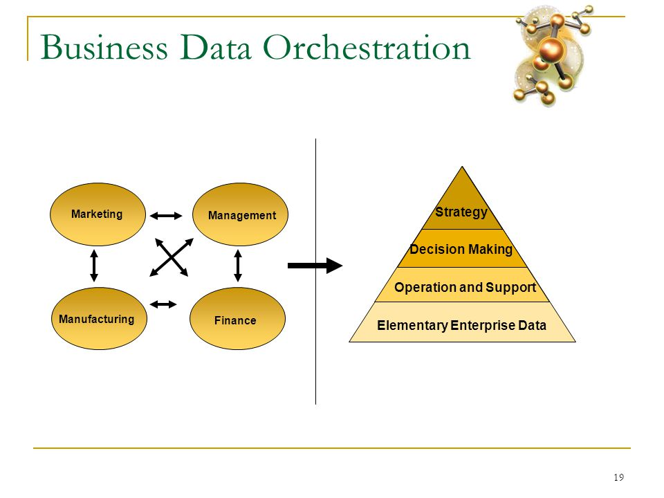 19 Business Data Orchestration Elementary Enterprise Data Operation and Support Decision Making Strategy Marketing Finance Management Manufacturing