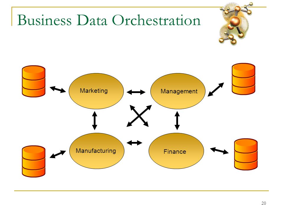 20 Business Data Orchestration Marketing Finance Management Manufacturing
