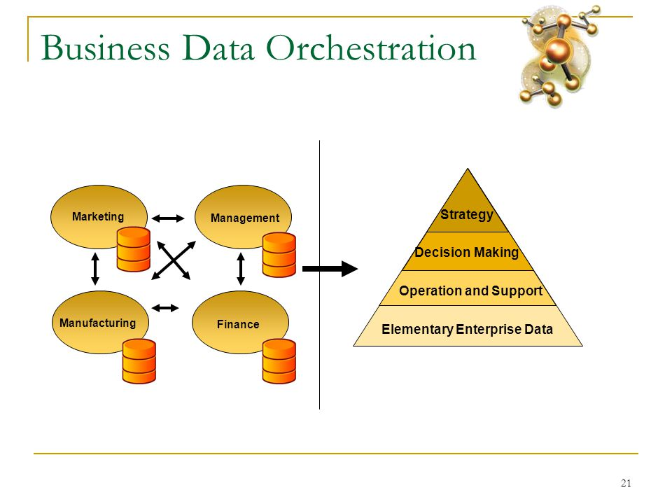 21 Business Data Orchestration Elementary Enterprise Data Operation and Support Decision Making Strategy Marketing Finance Management Manufacturing