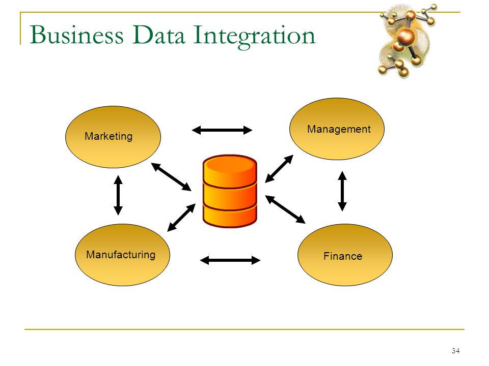 34 Business Data Integration Marketing Finance Management Manufacturing