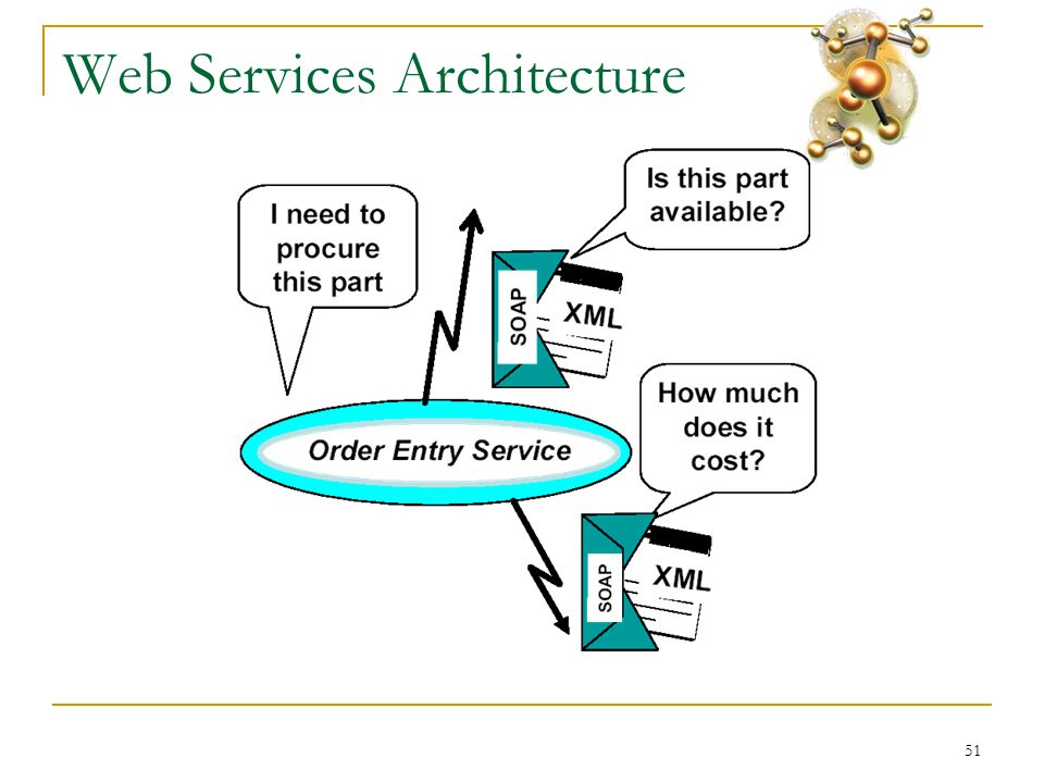 51 Web Services Architecture