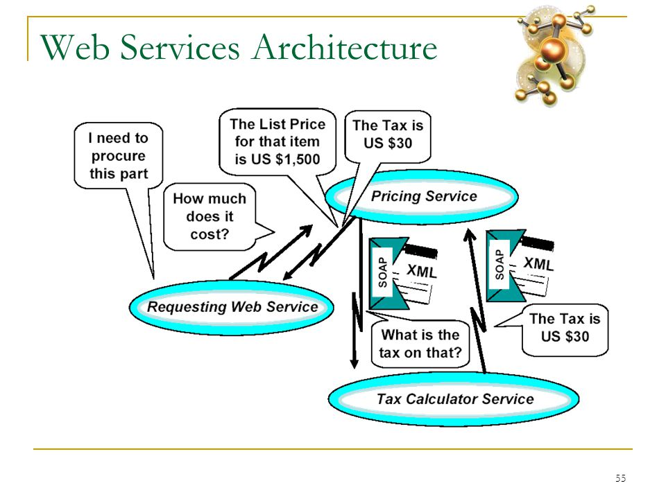 55 Web Services Architecture