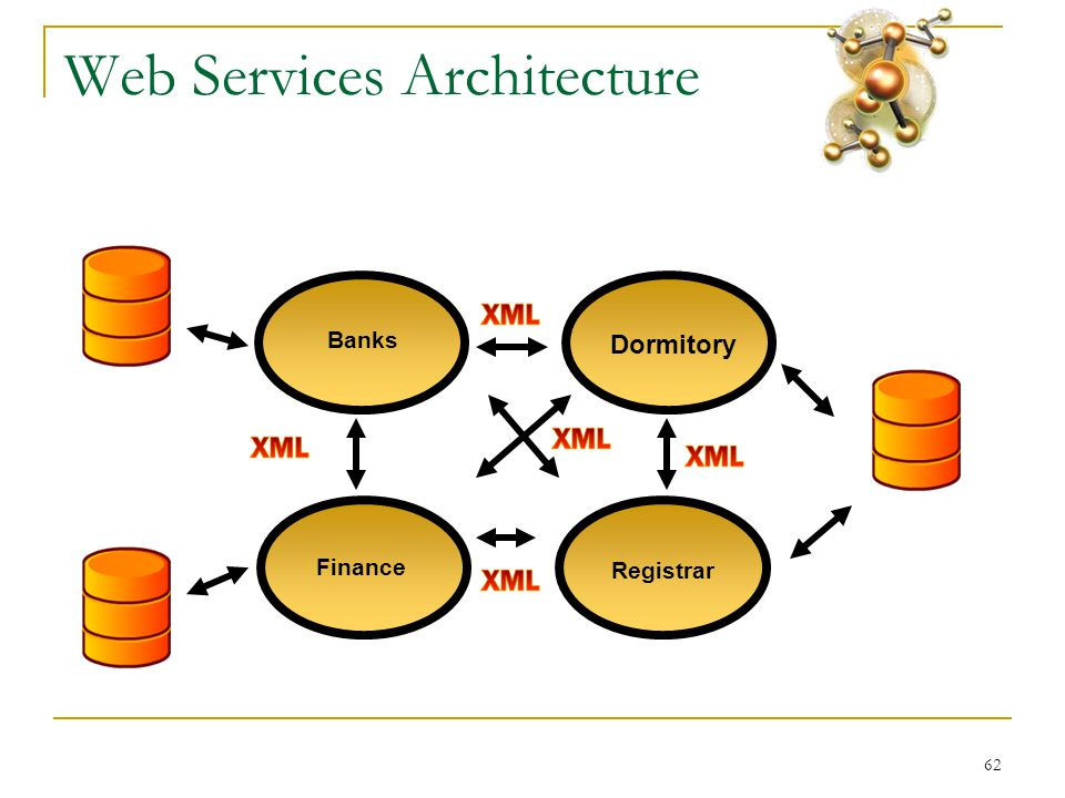 62 Web Services Architecture Banks Registrar Dormitory Finance