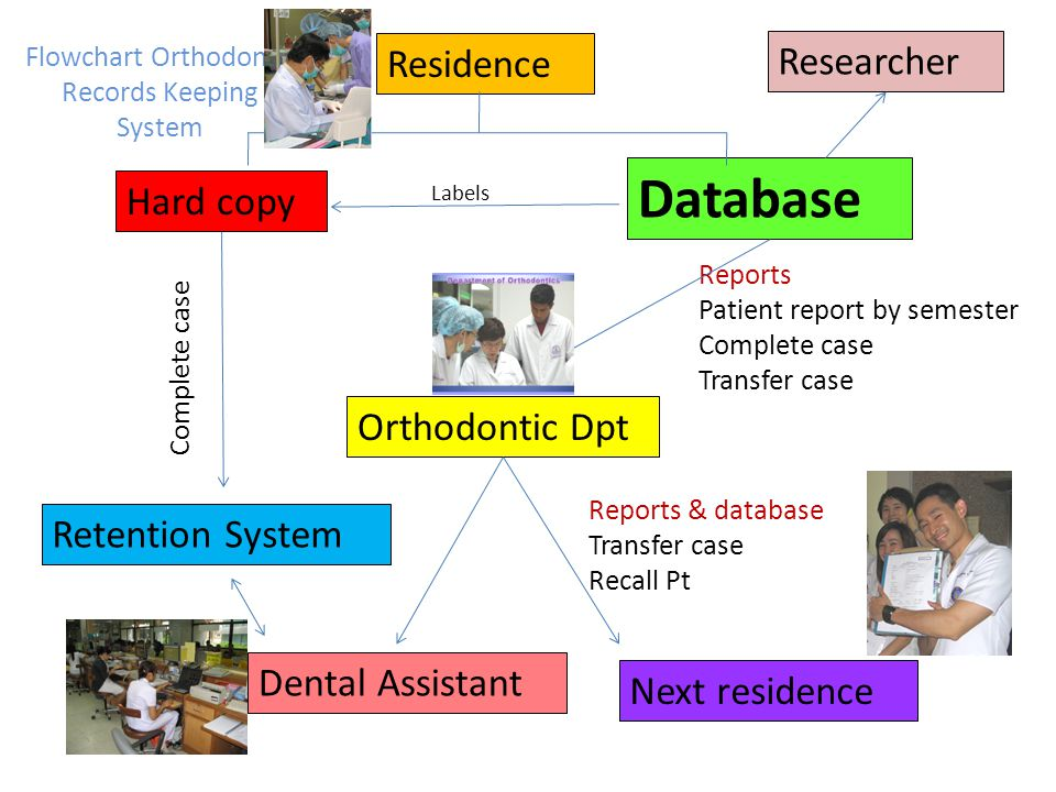 Flowchart Orthodontic Records Keeping System Residence Hard copy Database Labels Orthodontic Dpt Retention System Dental Assistant Next residence Reports Patient report by semester Complete case Transfer case Complete case Reports & database Transfer case Recall Pt Researcher