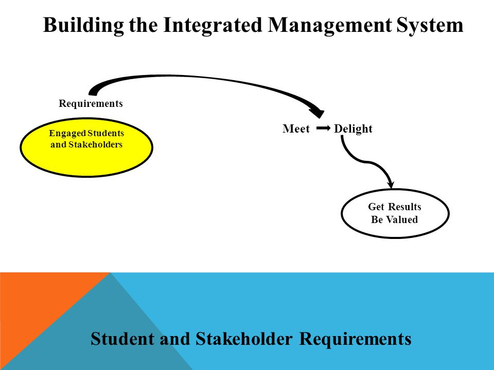 Get Results Be Valued Engaged Students and Stakeholders Requirements Meet Delight Building the Integrated Management System Student and Stakeholder Requirements