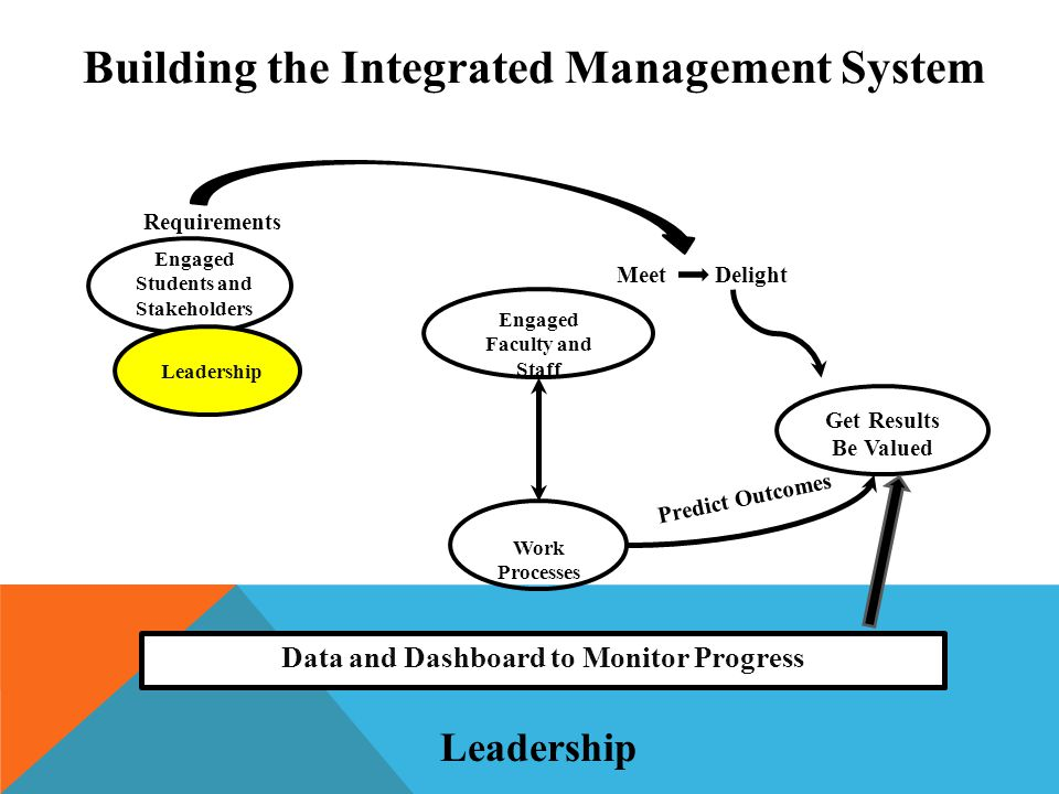 Get Results Be Valued Engaged Faculty and Staff Work Processes Engaged Students and Stakeholders Leadership Requirements Meet Delight Predict Outcomes Data and Dashboard to Monitor Progress Building the Integrated Management System Leadership