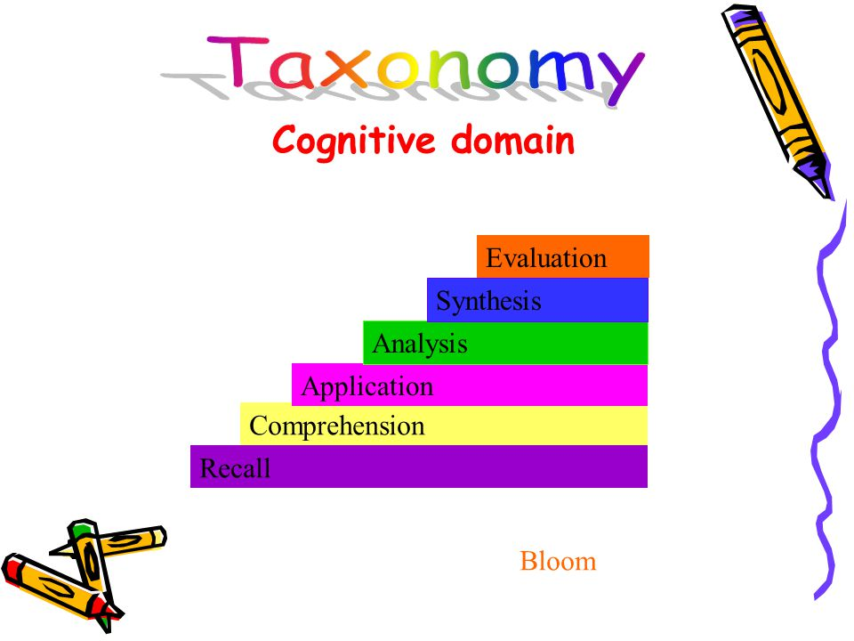 Recall Comprehension Application Analysis Synthesis Evaluation Cognitive domain Bloom