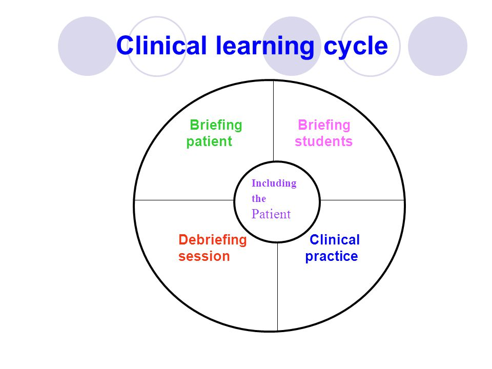 Clinical learning cycle Briefing Briefing patient students Debriefing Clinical session practice Including the Patient