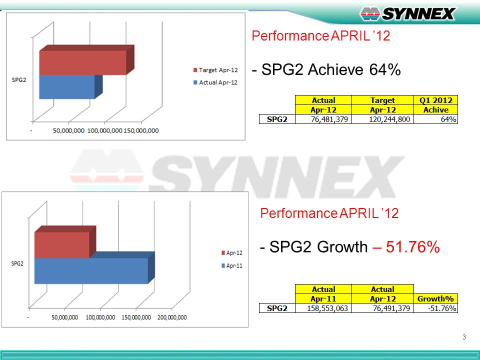 3 Performance APRIL '12 - SPG2 Achieve 64% Performance APRIL '12 - SPG2 Growth – 51.76%