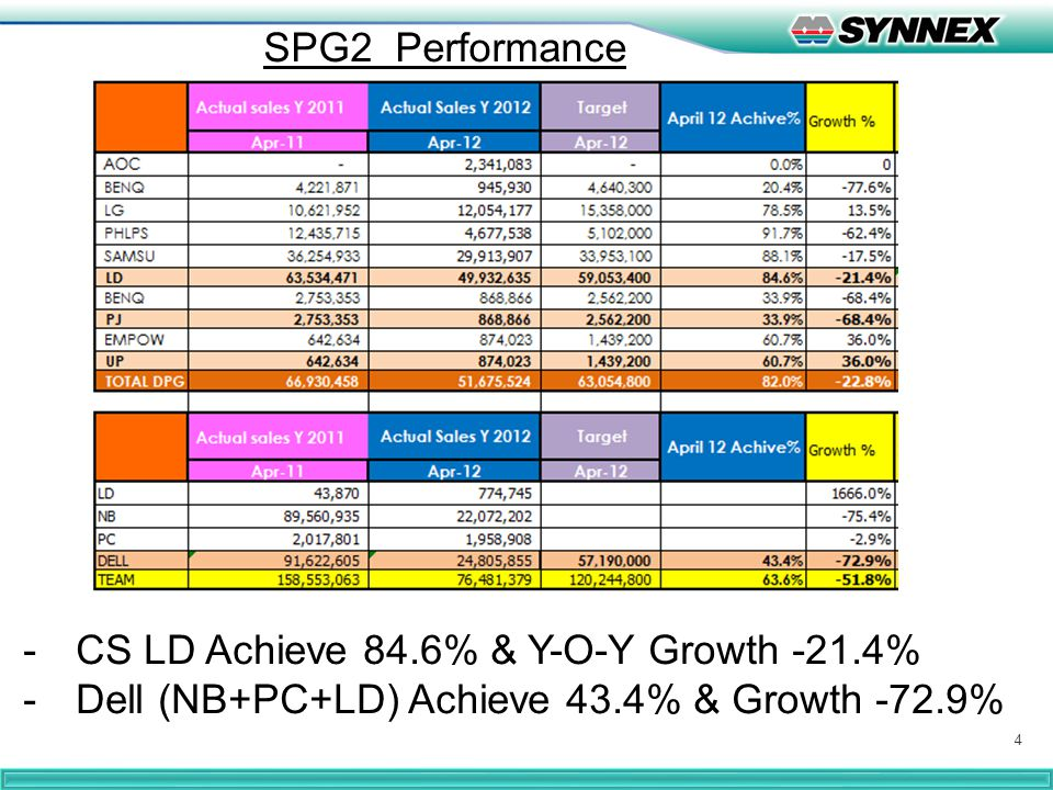 4 SPG2 Performance -CS LD Achieve 84.6% & Y-O-Y Growth -21.4% -Dell (NB+PC+LD) Achieve 43.4% & Growth -72.9%