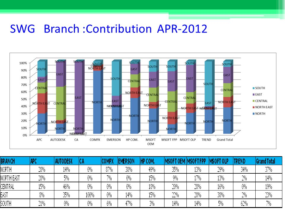 SWG Branch :Contribution APR-2012