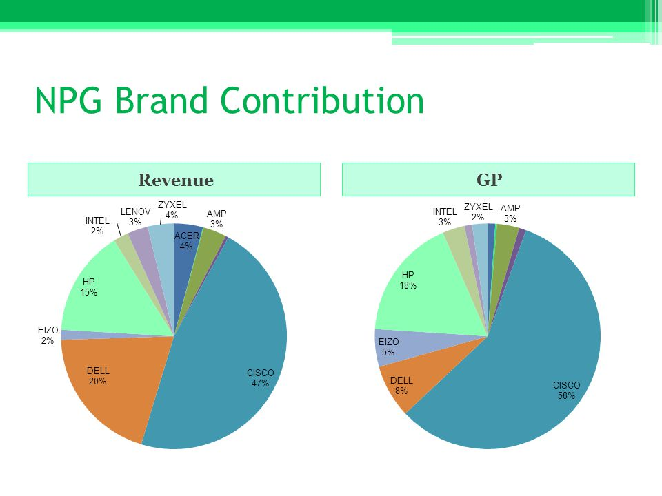 NPG Brand Contribution RevenueGP