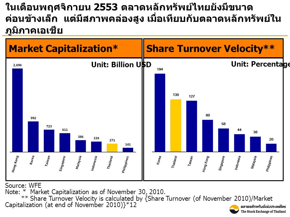 Source: WFE Note: * Market Capitalization as of November 30, 2010.