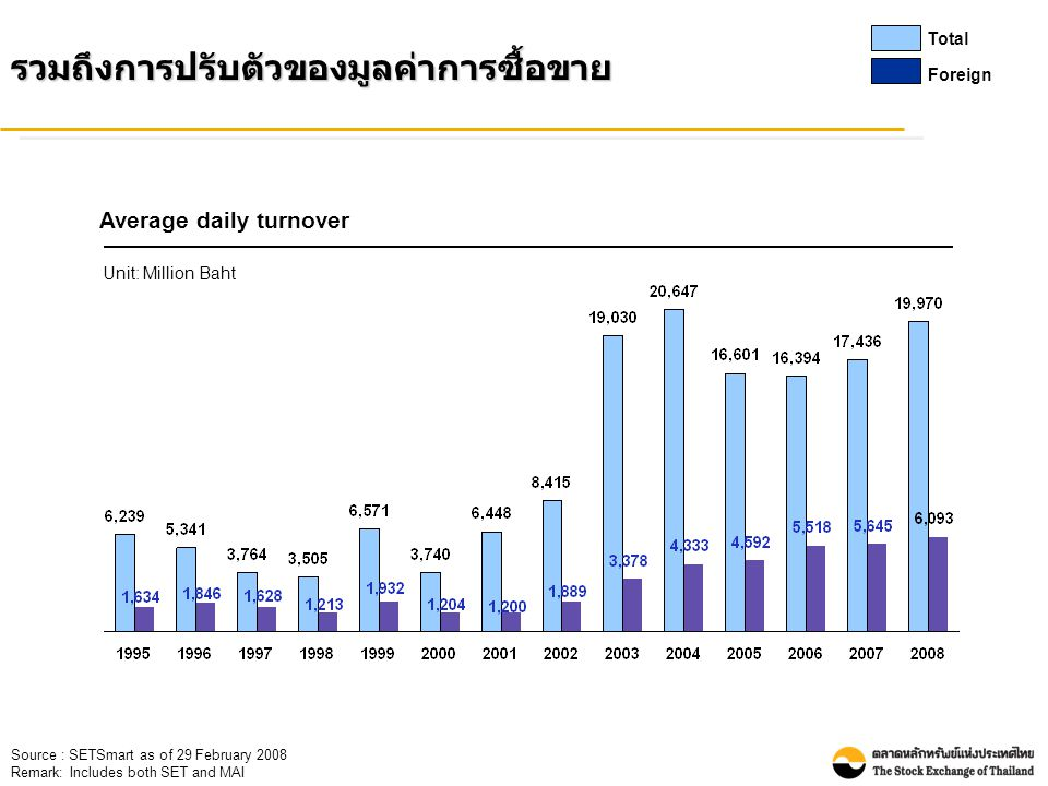Source : SETSmart as of 29 February 2008 Remark: Includes both SET and MAIรวมถึงการปรับตัวของมูลค่าการซื้อขาย Total Foreign Average daily turnover Unit: Million Baht