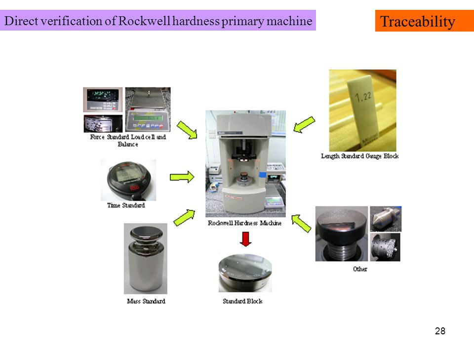 28 Direct verification of Rockwell hardness primary machine Traceability