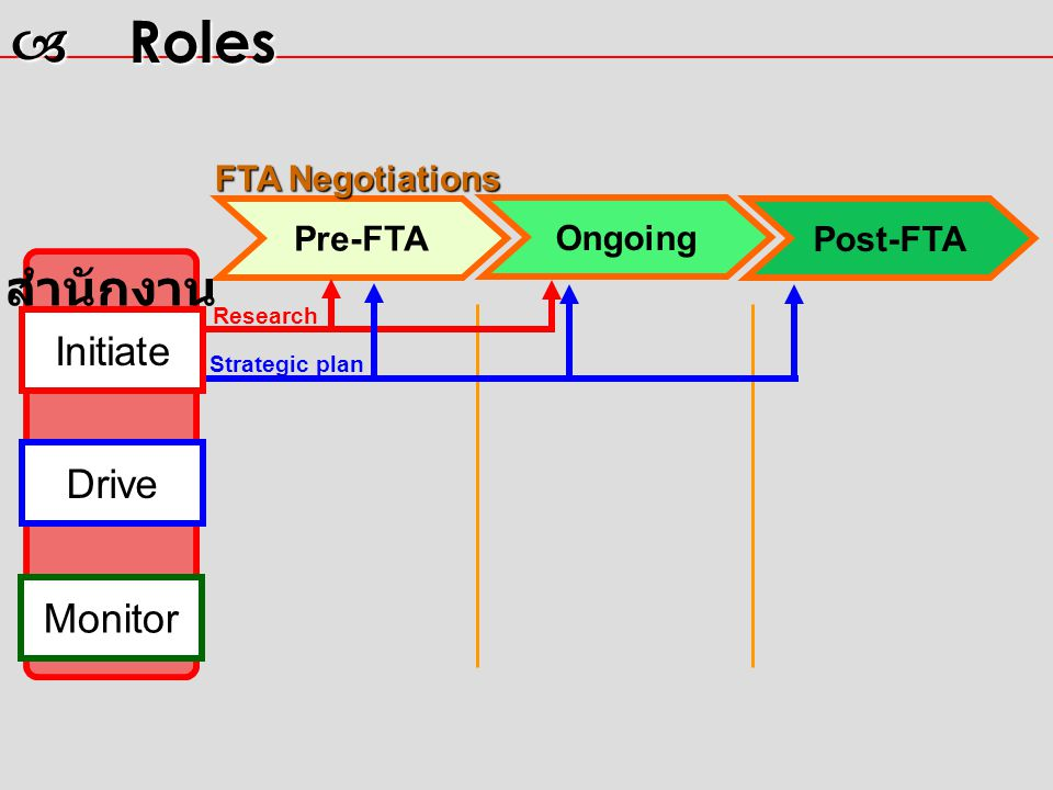 Pre-FTA Post-FTA สำนักงาน Ongoing Initiate Research Strategic plan Drive Monitor  Roles FTA Negotiations
