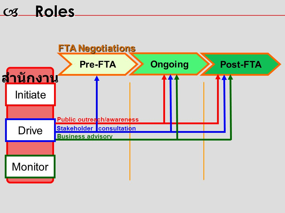 Pre-FTA Post-FTA สำนักงาน Ongoing Initiate Drive Monitor  Roles FTA Negotiations Stakeholder consultation Business advisory Public outreach/awareness