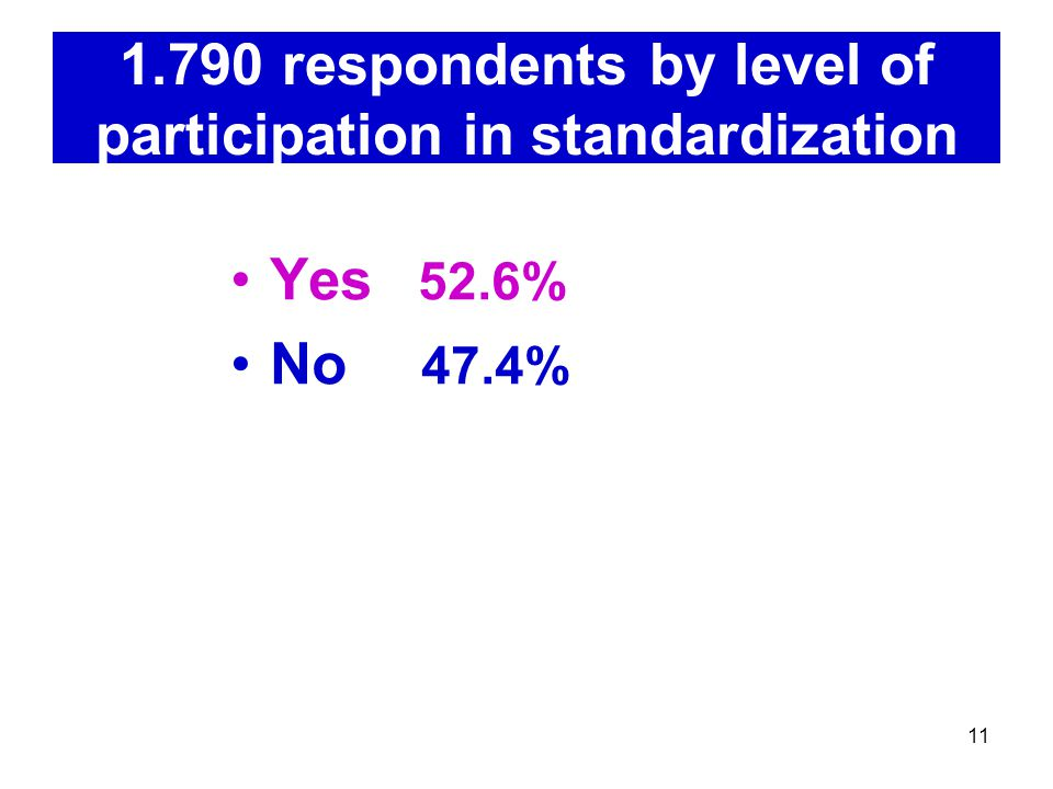 respondents by level of participation in standardization Yes 52.6% No 47.4%