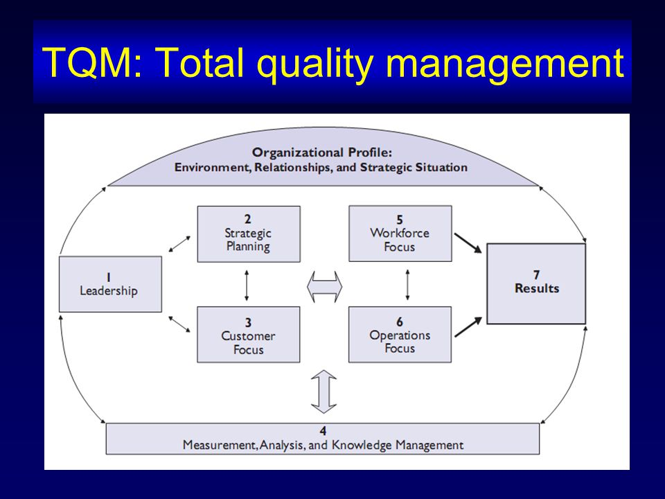 TQM: Total quality management
