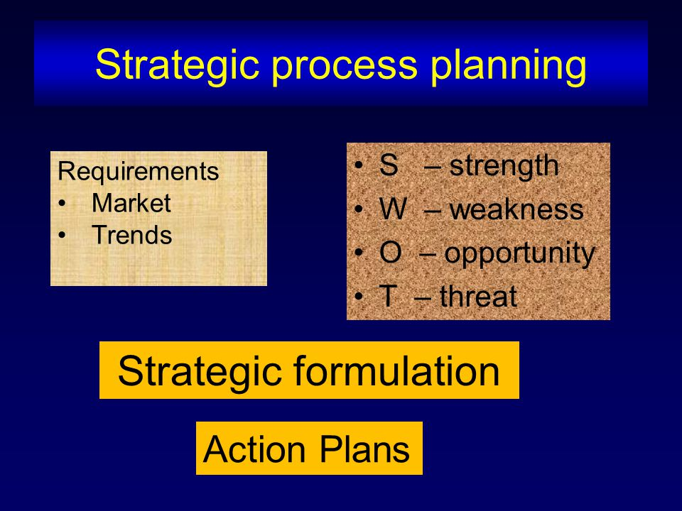 Strategic process planning S – strength W – weakness O – opportunity T – threat Requirements Market Trends Strategic formulation Action Plans