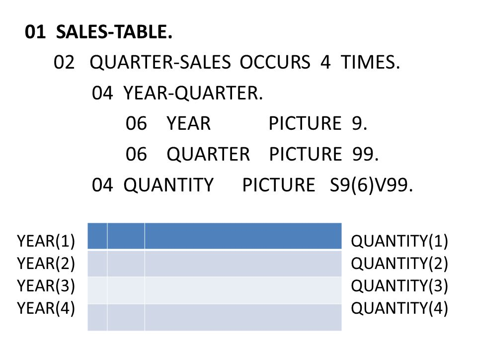 01 SALES-TABLE. 02 QUARTER-SALES OCCURS 4 TIMES. 04 YEAR-QUARTER.