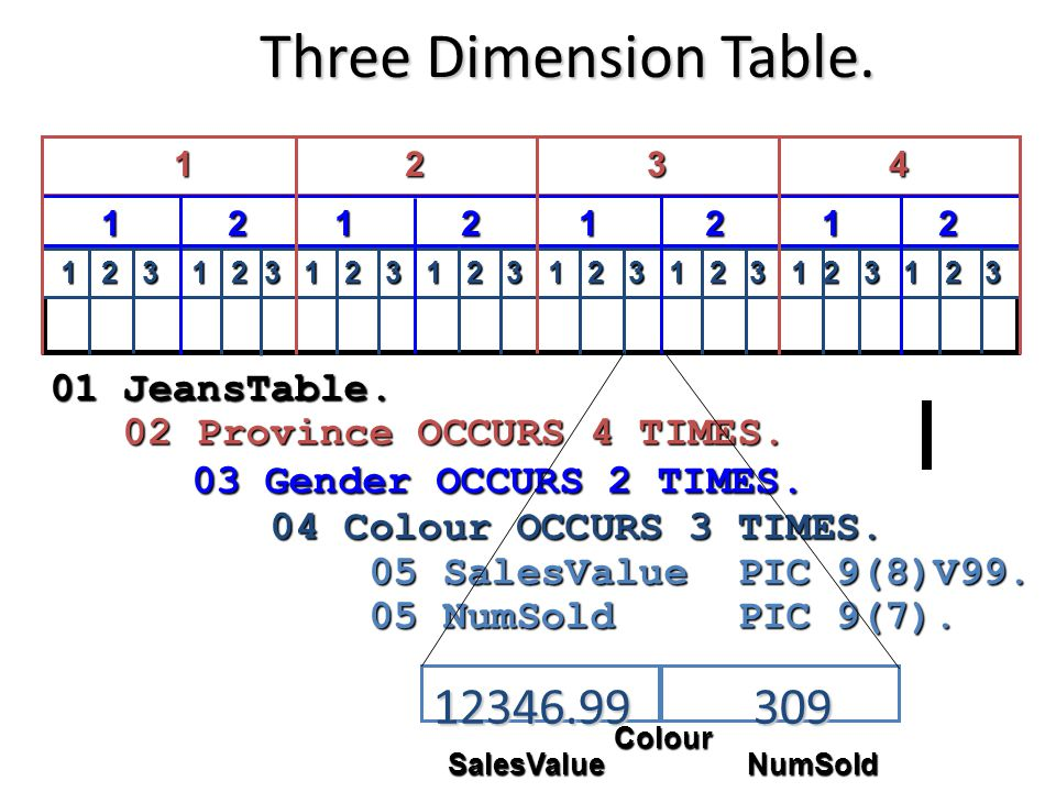 Three Dimension Table. 12 34 01 JeansTable. 02 Province OCCURS 4 TIMES.