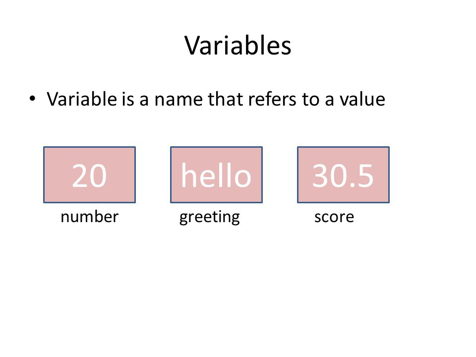 Variables Variable is a name that refers to a value 20 number hello greeting 30.5 score