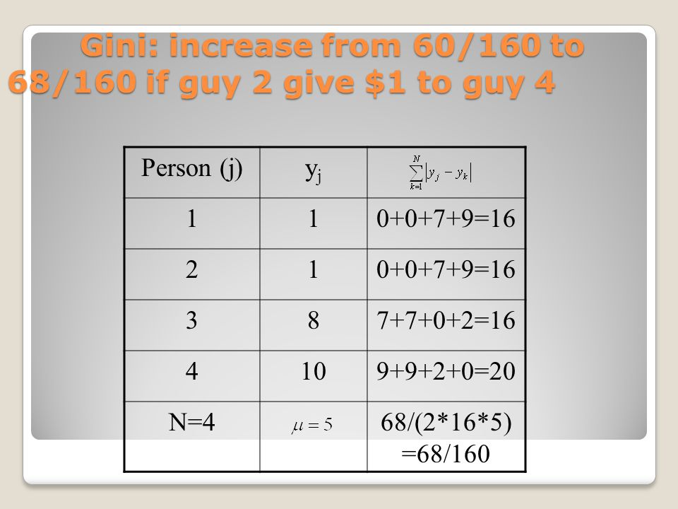 Gini: increase from 60/160 to 68/160 if guy 2 give $1 to guy 4 Gini: increase from 60/160 to 68/160 if guy 2 give $1 to guy 4 Person (j)yjyj 110+0+7+9=16 21 387+7+0+2=16 4109+9+2+0=20 N=468/(2*16*5) =68/160