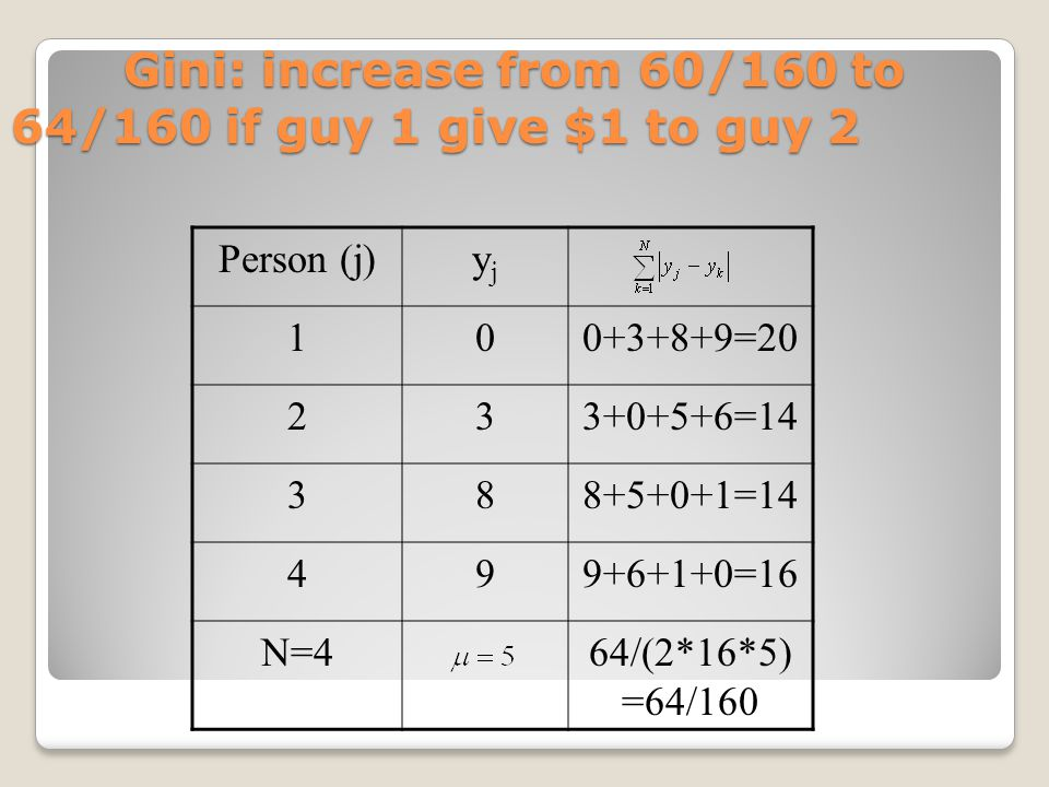 Gini: increase from 60/160 to 64/160 if guy 1 give $1 to guy 2 Gini: increase from 60/160 to 64/160 if guy 1 give $1 to guy 2 Person (j)yjyj 100+3+8+9=20 233+0+5+6=14 388+5+0+1=14 499+6+1+0=16 N=464/(2*16*5) =64/160