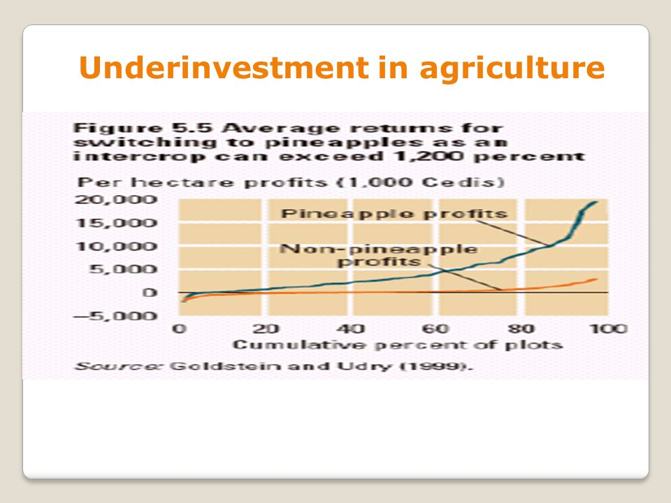 Underinvestment in agriculture