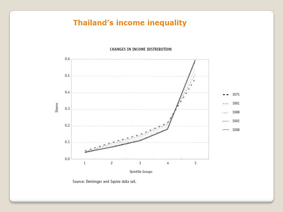 Thailand's income inequality