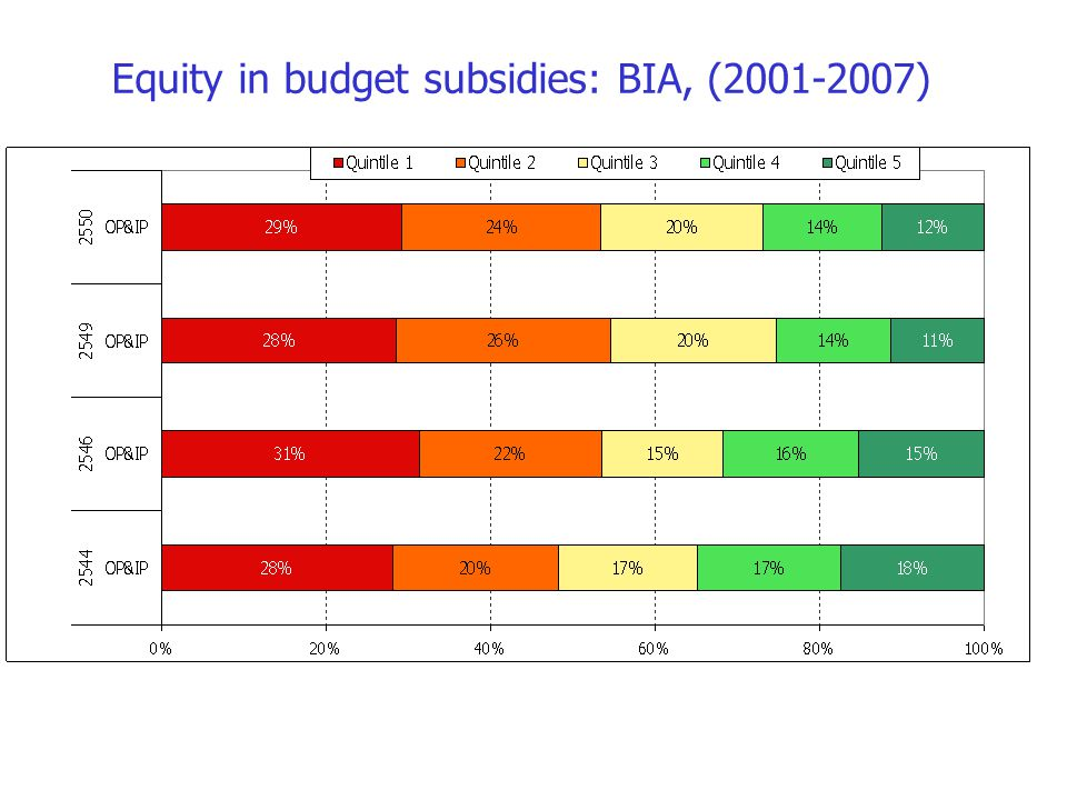 Equity in budget subsidies: BIA, (2001-2007)