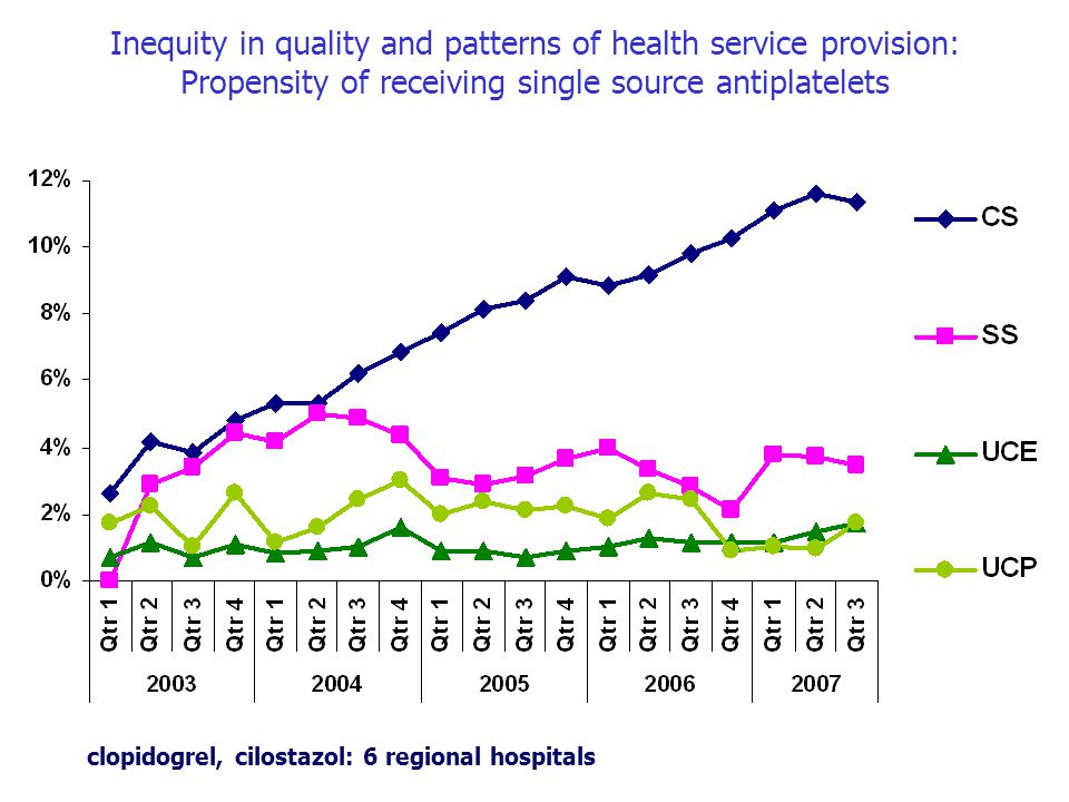 Inequity in quality and patterns of health service provision: Propensity of receiving single source antiplatelets clopidogrel, cilostazol: 6 regional hospitals