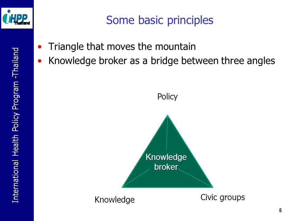 5 Some basic principles Triangle that moves the mountain Knowledge broker as a bridge between three angles Policy Knowledge Civic groups Knowledgebroker