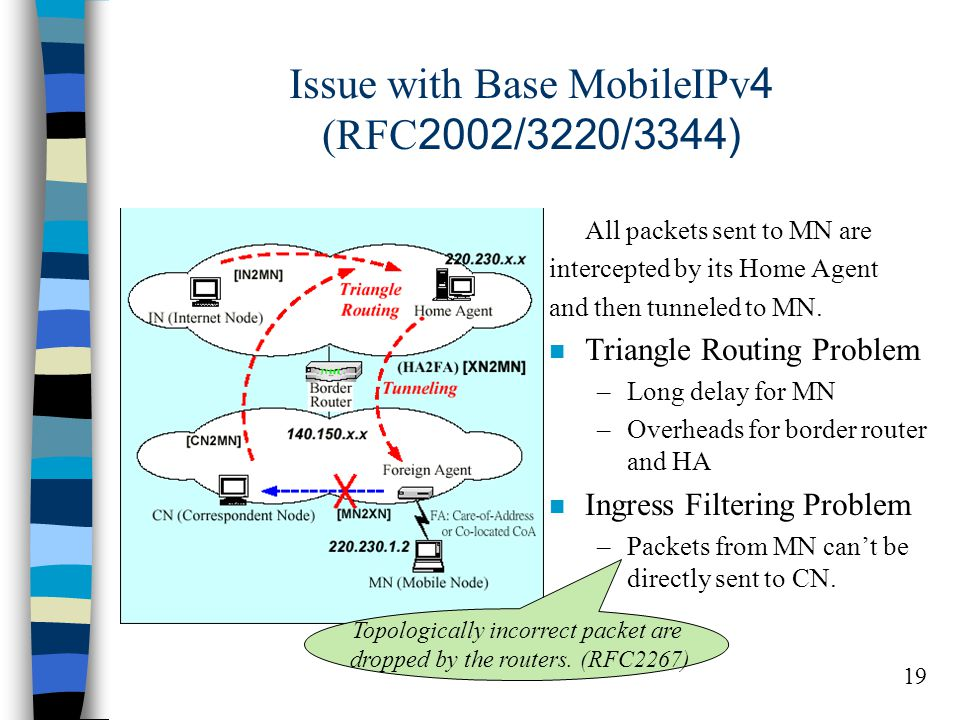 19 Issue with Base MobileIPv4 (RFC2002/3220/3344) All packets sent to MN are intercepted by its Home Agent and then tunneled to MN.