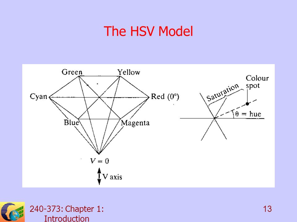 : Chapter 1: Introduction 13 The HSV Model