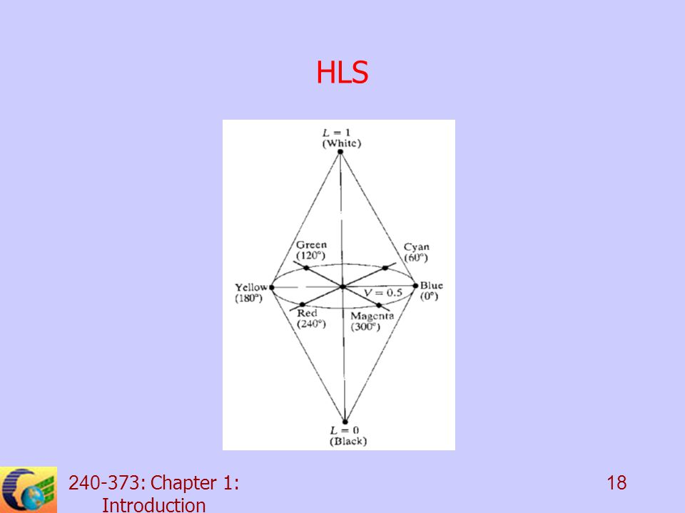: Chapter 1: Introduction 18 HLS