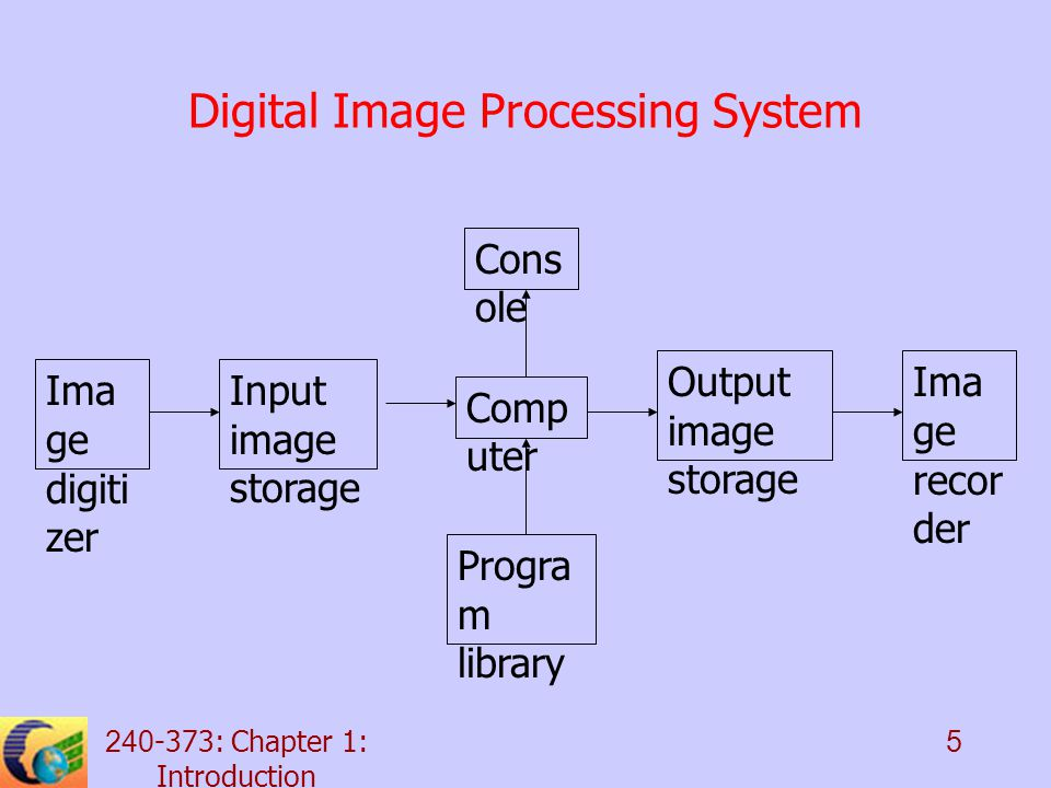 240-373: Chapter 1: Introduction 5 Digital Image Processing System Ima ge digiti zer Input image storage Comp uter Cons ole Output image storage Progra m library Ima ge recor der