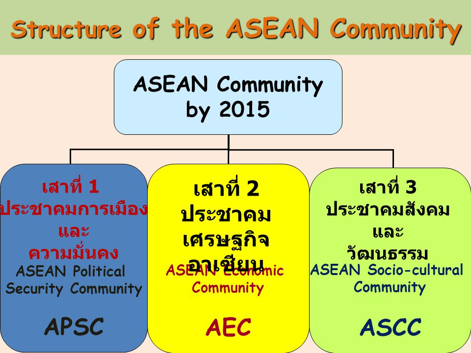 Structure of the ASEAN Community ASEAN Community by 2015 เสาที่ 1 ประชาคมการเมือง และ ความมั่นคง ASEAN Political Security Community APSC ASEAN Economic Community AEC ASEAN Socio-cultural Community ASCC เสาที่ 2 ประชาคม เศรษฐกิจ อาเซียน เสาที่ 3 ประชาคมสังคม และ วัฒนธรรม