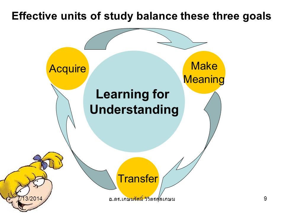 Learning for Understanding Acquire Transfer Make Meaning Effective units of study balance these three goals 7/13/20149 อ.