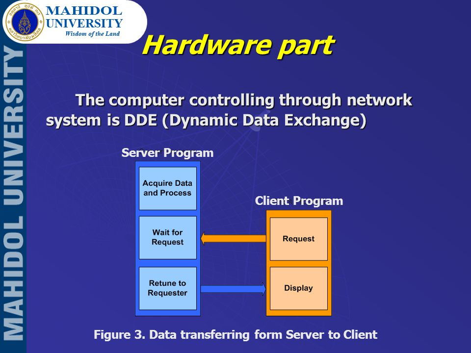 Hardware part The computer controlling through network system is DDE (Dynamic Data Exchange) Figure 3.