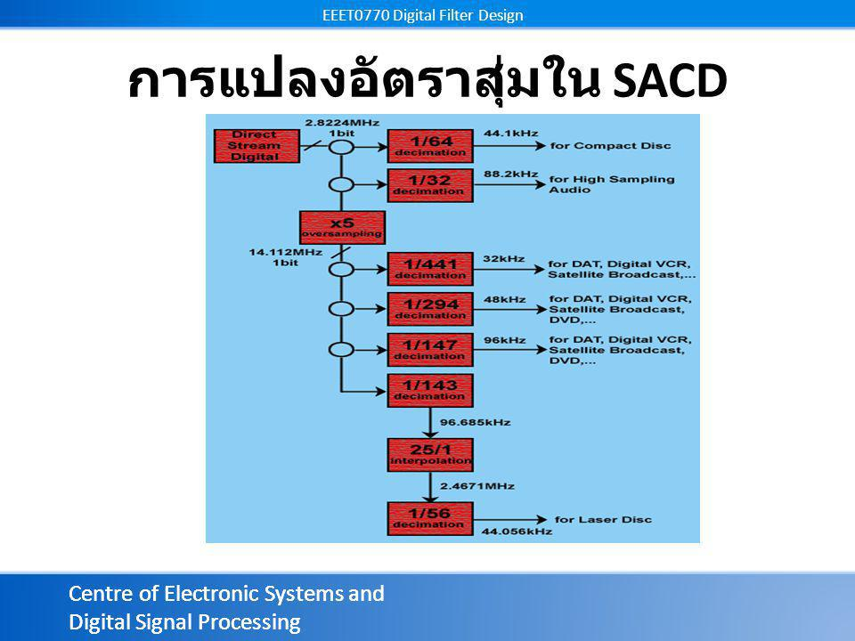 Centre of Electronic Systems and Digital Signal Processing EEET0770 Digital Filter Design Centre of Electronic Systems and Digital Signal Processing EEET0770 Digital Filter Design การแปลงอัตราสุ่มใน SACD