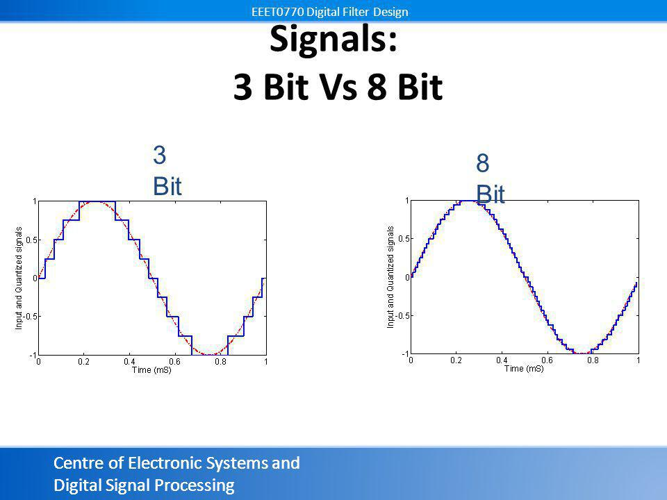 Centre of Electronic Systems and Digital Signal Processing EEET0770 Digital Filter Design Centre of Electronic Systems and Digital Signal Processing EEET0770 Digital Filter Design Signals: 3 Bit Vs 8 Bit 8 Bit 3 Bit