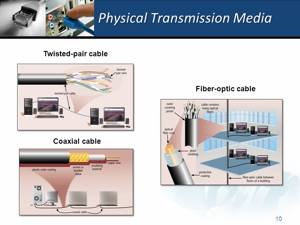Physical Transmission Media Twisted-pair cable Coaxial cable Fiber-optic cable 10