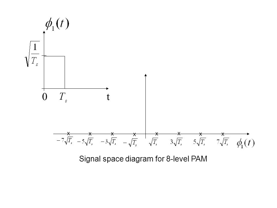 0t x x xx x xx x Signal space diagram for 8-level PAM