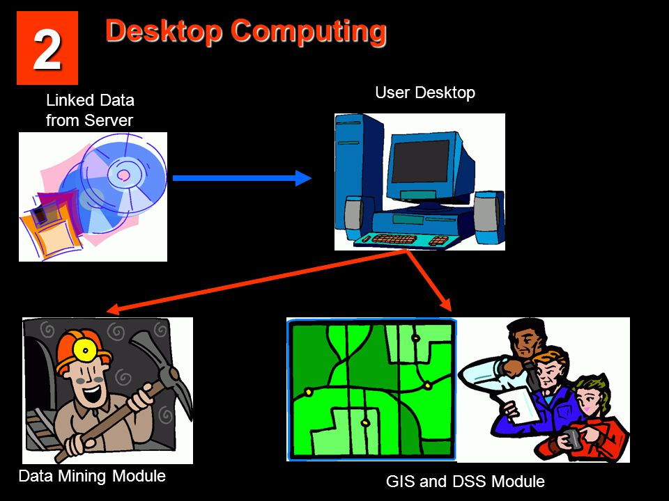 Desktop Computing Data Mining Module GIS and DSS Module Linked Data from Server User Desktop 2