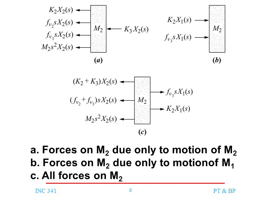INC 341 8 PT & BP a. Forces on M 2 due only to motion of M 2 b.