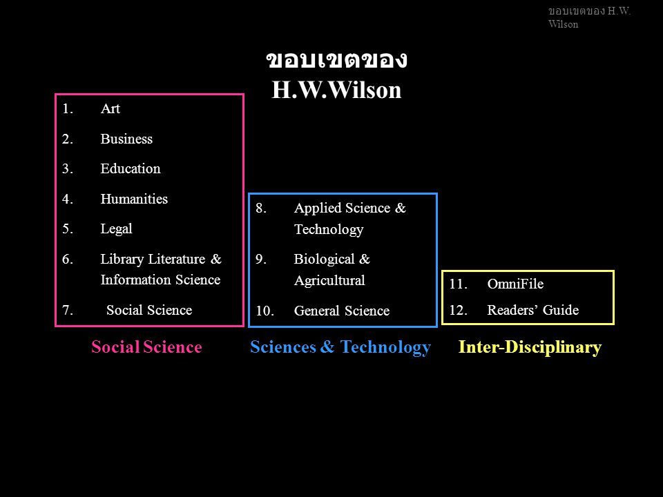 ขอบเขตของ H.W.Wilson Social ScienceSciences & TechnologyInter-Disciplinary 1.Art 2.Business 3.Education 4.Humanities 5.Legal 6.Library Literature & Information Science 7.