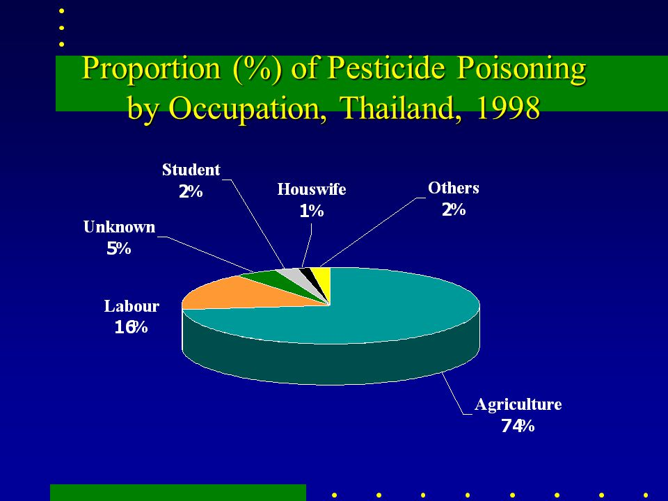 Proportion (%) of Pesticide Poisoning by Occupation, Thailand, 1998